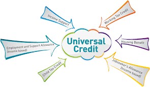 Basic Flaw in Universal Credit